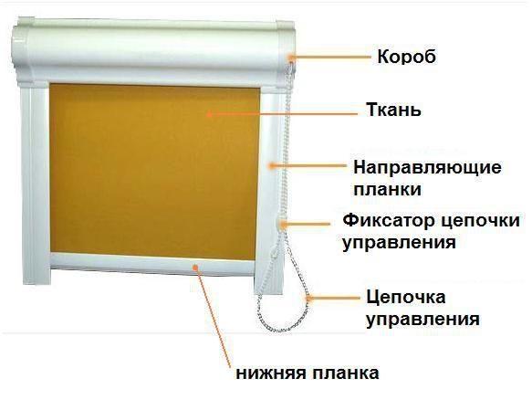 Устройство рулонных штор закрытого типа